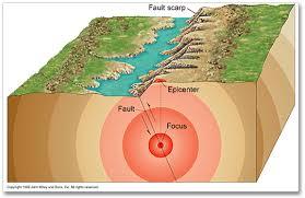 spencespace     september a teachable earthquake