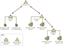 active directory structurefor more information