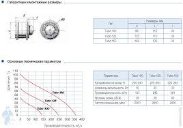 <b>Вентилятор Blauberg Tubo</b> 100 <b>канальный</b> 137 м3/ч 38 дБ ...