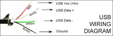 wiring diagram of usb cable wiring wiring diagrams online usb wires diagram usb wiring diagrams