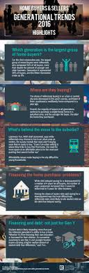 best images about generational trends using data taken from the 2016 home buyer and seller generational trends report this infographic