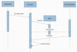 best images of system sequence diagram visio   uml sequence    visio sequence diagram