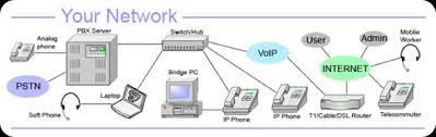 elektrodata sistem integrasinetwork diagram ip pbx