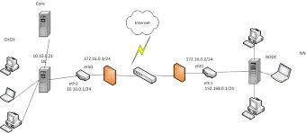logical and physical network diagram   there travelg physical diagram