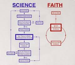 essay on science and religion wwwgxartorg essay on science vs religion essay topicsscience versus religion essay  image