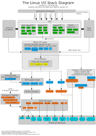 linux storage stack diagram   thomas krenn wikilicense  the linux storage stack diagram