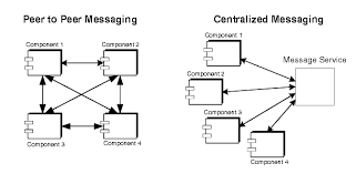 chapter  conceptual foundationsdiagram showing difference between peer to peer versus centralized messaging  figure is explained