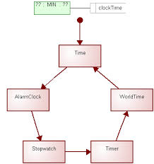 playing around with the watch examplethis will open the     tastw     watchapplication diagram as shown in figure    you could also have opened this diagram from the graph browser