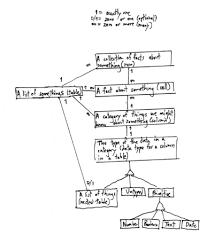 projects hierarchical spreadsheet      wikier diagram