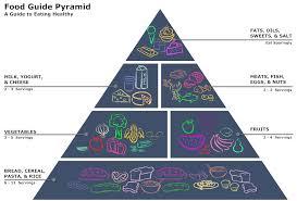 food pyramid diagramexample image  food pyramid diagram
