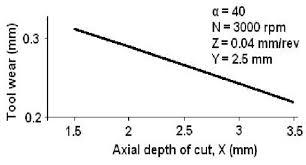 Direct effect of axial depth of cut   Download Scientific Diagram