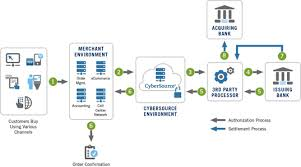 how payment processing works   developer    s center   cybersourcepayment flow