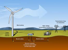 chava wind energy welcome to chava wind energy solutions wind power