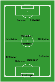 soccer field diagram with positionssoccer field diagram   positions