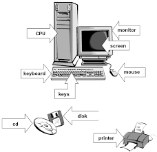 the esl computer book  microsoft word computer diagram   the following parts labeled  cpu  monitor  screen  keyboard