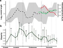 The multi-peak adaptive landscape of crocodylomorph body size ...