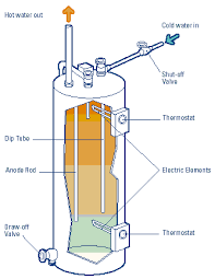 what is a heat pump water heater electric water heater diagram