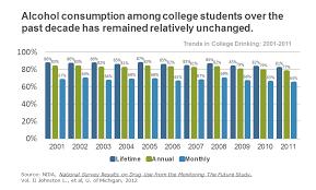 college student drinking amp driving negative effects on gpa  drinking amp driving student trend statistics