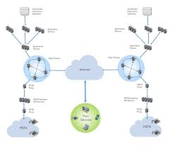 under the hood  what makes onsip hosted pbx platform superior simplified hosted pbx network diagram