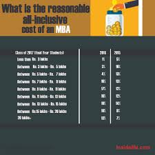 what is the reasonable cost of an mba programme in what is the reasonable cost of an mba programme in insideiim recruitment survey 2016 part 1