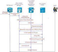 unified cm post routed call flow using sip configuration   docwikiccmsipcallflow jpg