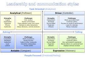 personality types driver analytical expressive social styles 4 personality types driver analytical expressive