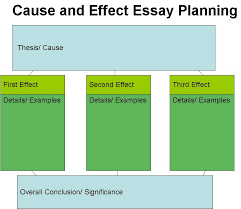 cause ans effect essays  essay academic writing service cause ans effect essays