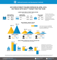 ph unemployment rate eases to 6 4% in infographics from the national economic and development authority
