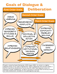 resource center goals of dialogue deliberation graphic goals comic image shadow
