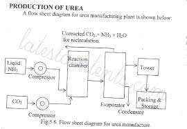 flow sheet diagram for production of urea  page