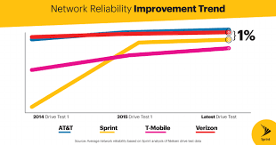 sprint lte plus posts strong gains in network reliability beats t full size