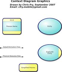 cfry context diagram data flow diagram clip art at clker com    download this image as