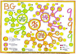 Resultado de imagem para Bhagavad Gita,