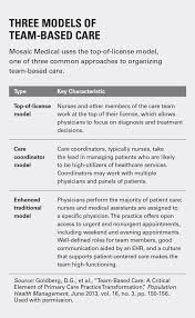 expanding the primary care team hfma