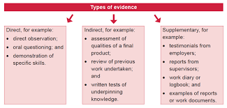 state of the art of competence assessment focus on evidence is the information gathered which when matched against the requirements of the unit of competency provides proof of competence