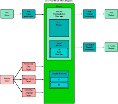 block diagramslevel four block diagram