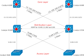 mesh network topology diagram   fully connected network topology    cisco express forwarding network topology diagram