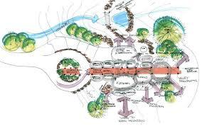images of bubble diagram architecture   diagramslandscape architecture bubble diagrams