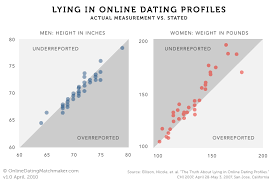 Sociological Images Online Dating  Little Lies Might Lead to Love