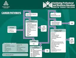 career pathways south texas college career pathways flowchart