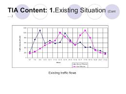 Image result for traffic flow assessment