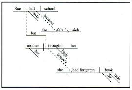 this old grammar trick still works  how to diagram a sentence    take a look at kitty burns florey    s diagram of a sentence from a speech by sarah palin