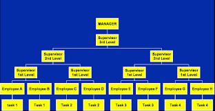 short essay on max weber s bureaucratic model 380 words