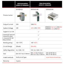 DRDN20/40 & ERDN20/40 series 20A/40A <b>Power Supply</b> ...