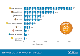 think green jobs can t grow million workers think you re wrong renewable energy jobs by technology