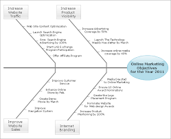 conceptdraw samples   project management diagramssample   fishbone diagram   online marketing objectives
