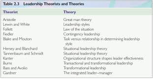 Employee communication plan  development of leadership theory  the     Amazon S