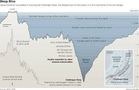 「Challenger Deep」の画像検索結果