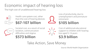 world hearing day sivantos group finally they will also draw attention to the economic effects of hearing loss see image