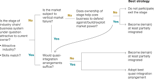when and when not to vertically integrate mckinsey company vertical restructuring framework